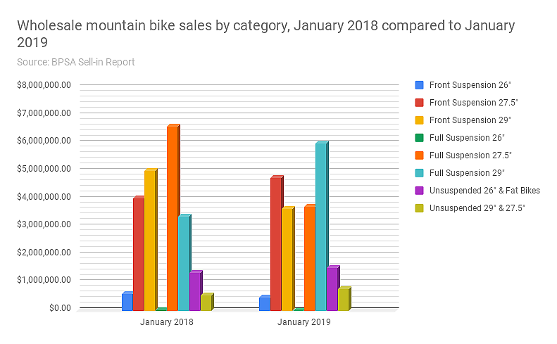 Wholesale mountain bike sales by category, January 2018 compared to January 2019.png